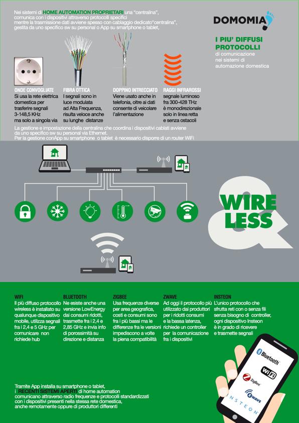 DMInfografica_3 Wireless